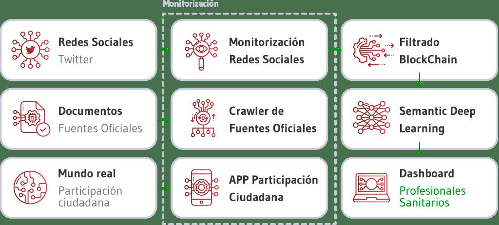 Arquitectura de la Plataforma Collaborative Health