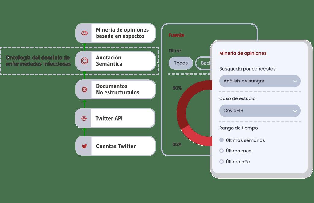 Monitorización de Redes Sociales